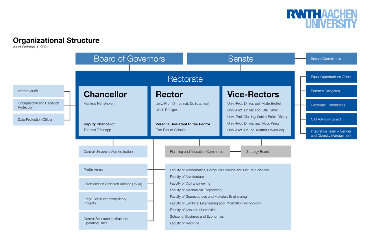 diagram of Organization and structure of RWTH Aachen